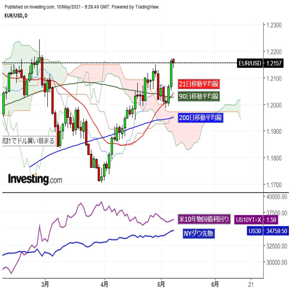 ユーロドル 週末からのドル売り継続、一時先週末高値を更新 (5/10夕)