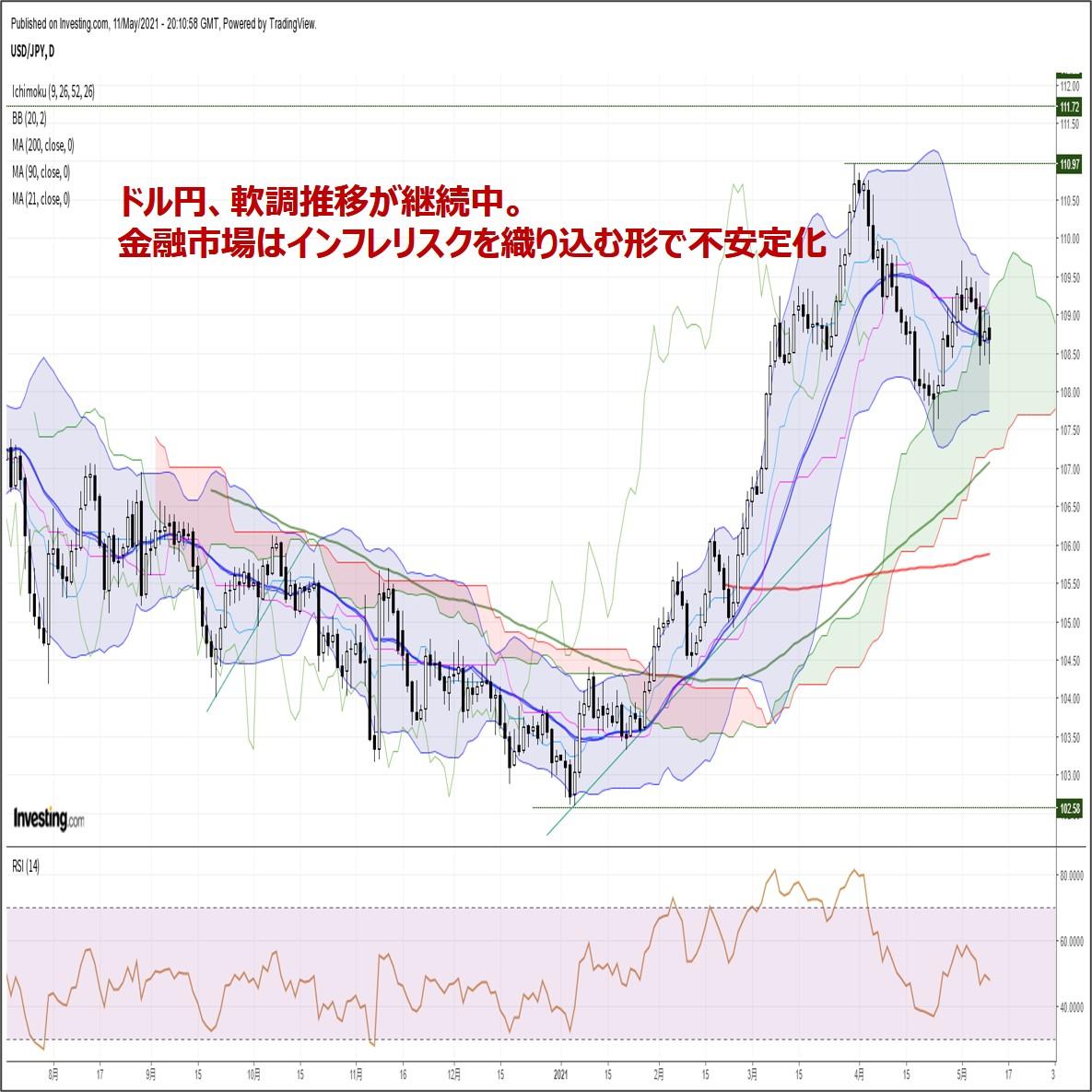 ドル円、軟調推移が継続中。金融市場はインフレリスクを織り込む形で不安定化(5/12朝)