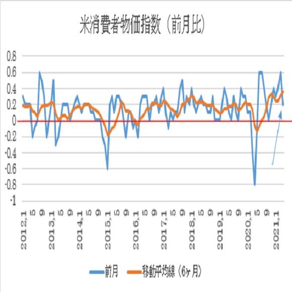 米4月消費者物価指数(CPI)予想(2021/5/12)