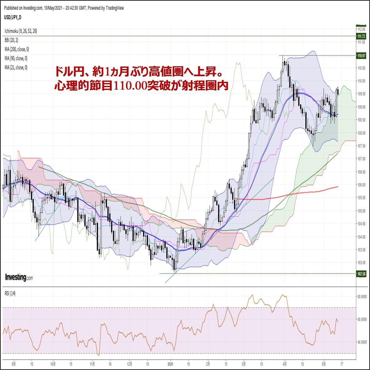 ドル円、約1ヵ月ぶり高値圏へ上昇。心理的節目110.00突破が射程圏内(5/14朝)
