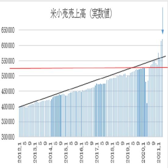 米4月小売売上高の予想(21/5/14)