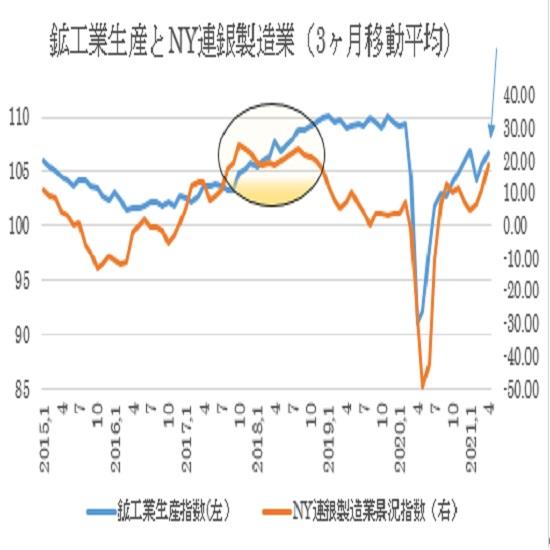 米4月鉱工業生産指数の予想(21/5/14)