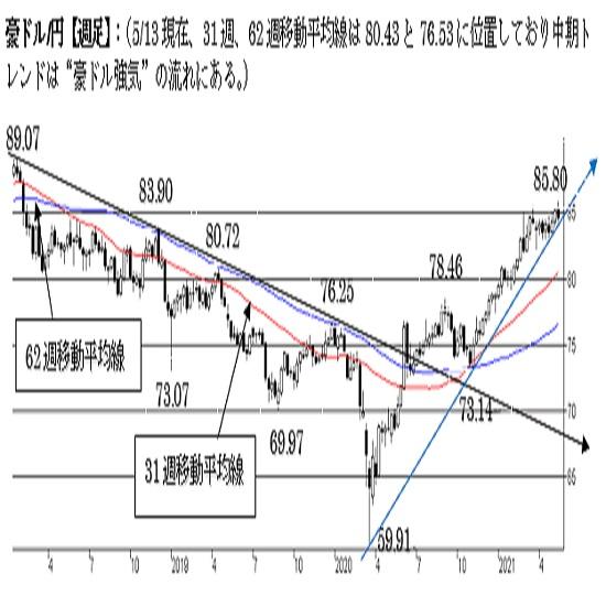 豪ドル/円、短・中期ともに豪ドル強気を維持。上値抵抗にも注意。