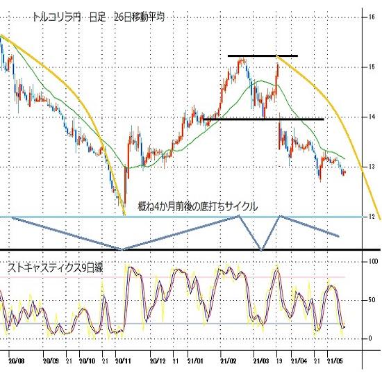 トルコリラ円見通し 5月10日からの下落一服だが、対ドルでは史上最安値に迫る(21/5/17)