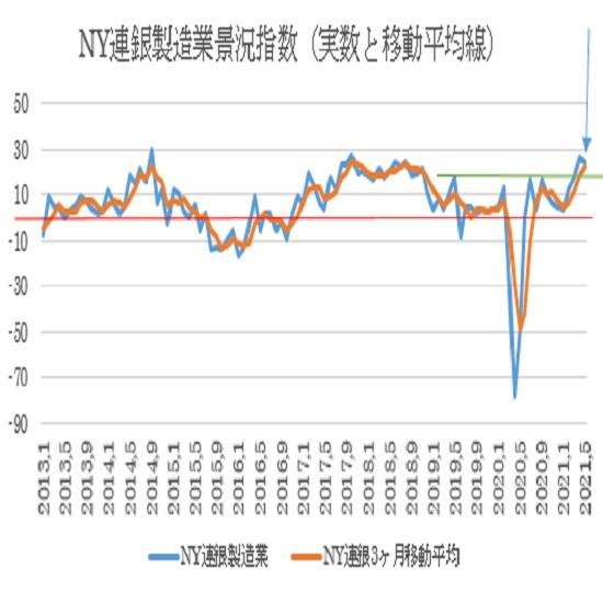 5月NY連銀製造業景況指数の予想(21/5/17)