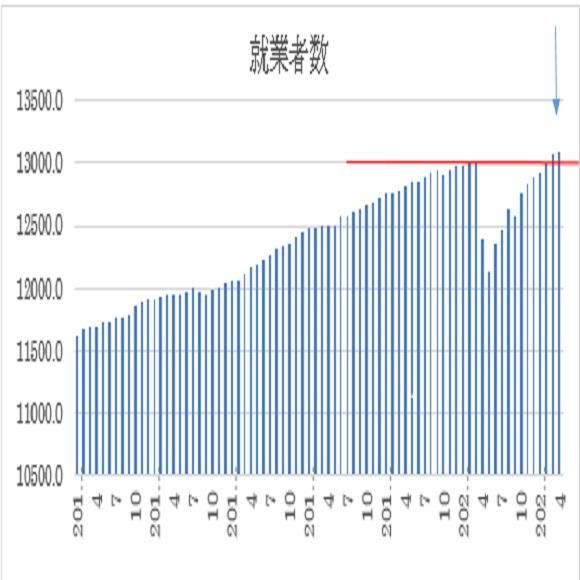オーストラリア 4月失業率の予想(2021/5/19)