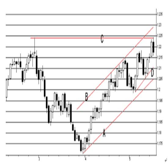 米連邦公開市場委員会(FOMC)での議事録要旨(21/5/20)