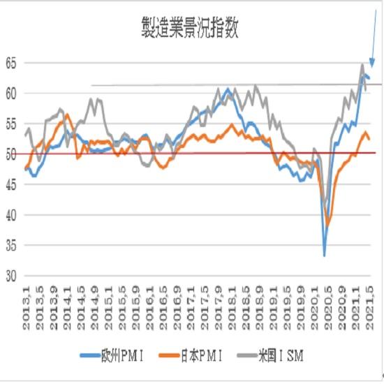 ユーロ圏・米国の5月PMI景況指数速報値の予想(21/5/21)