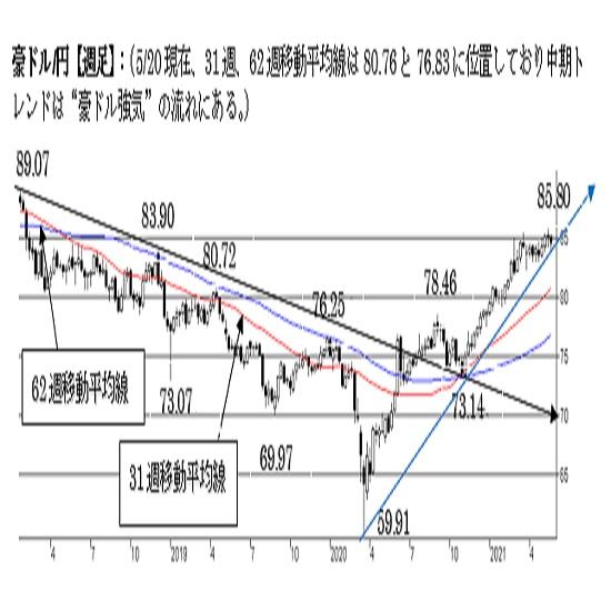 豪ドル/円、上値がやや重い展開。83.50割れでトレンドに変化。