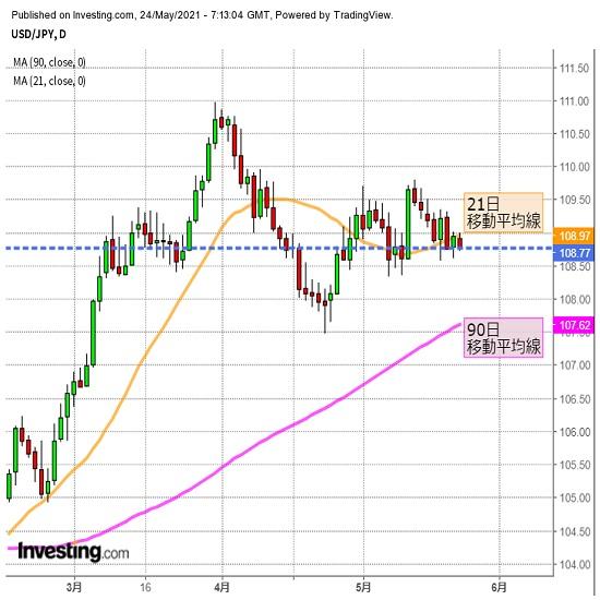ドル円 米株や金利を注視も、為替はレンジ継続か(5/24夕)