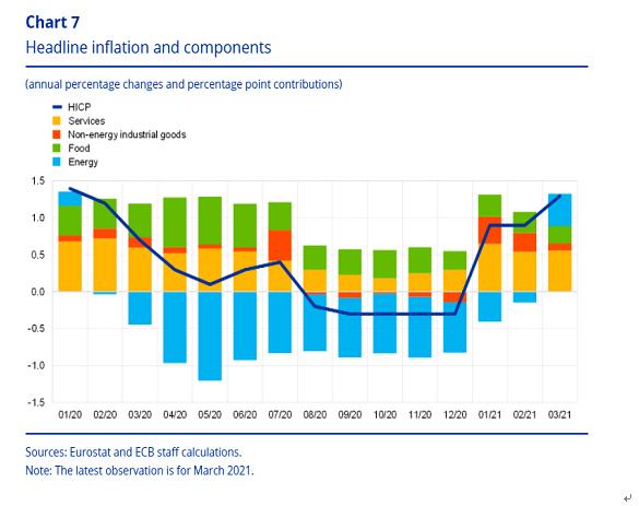 (2)HICPインフレの各項目分析