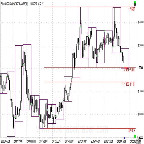カナダを筆頭に堅調なコモンウェルス通貨 5月26日アップデート