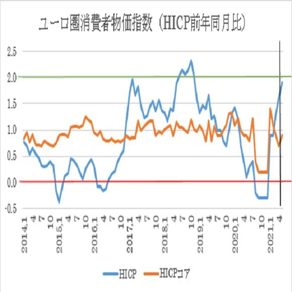 ユーロ圏5月消費者物価指数(HICP)予想(2021/6/1)