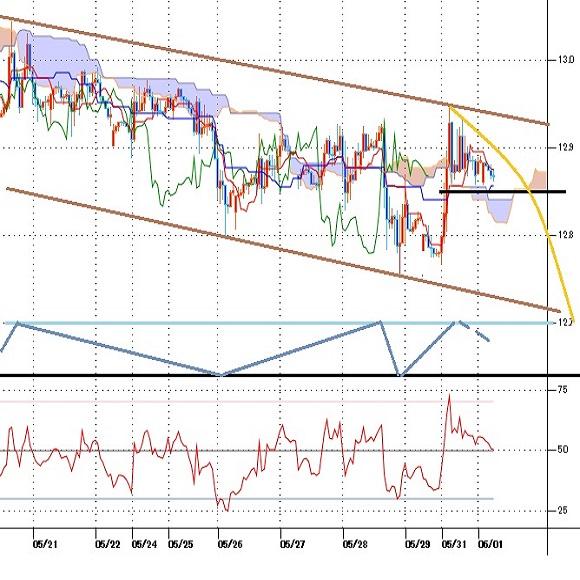 トルコリラ円見通し GDPが予想を上回って反騰するも勢い続かず(21/6/1)