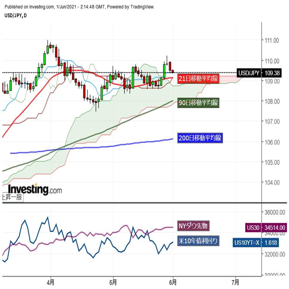 ドル円軟調推移。主要通貨に対するドル売り強まる