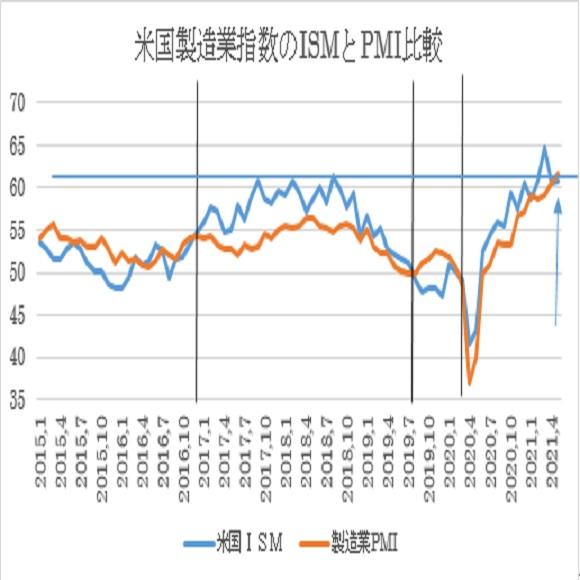 米5月ISM製造業景況指数の予想 2枚目の画像