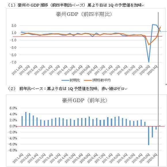 オーストラリアの第1四半期GDPの予想 2枚目の画像