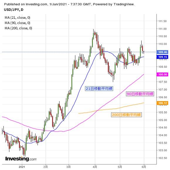 ドル上値トライ機運萎む、米経済指標に注目