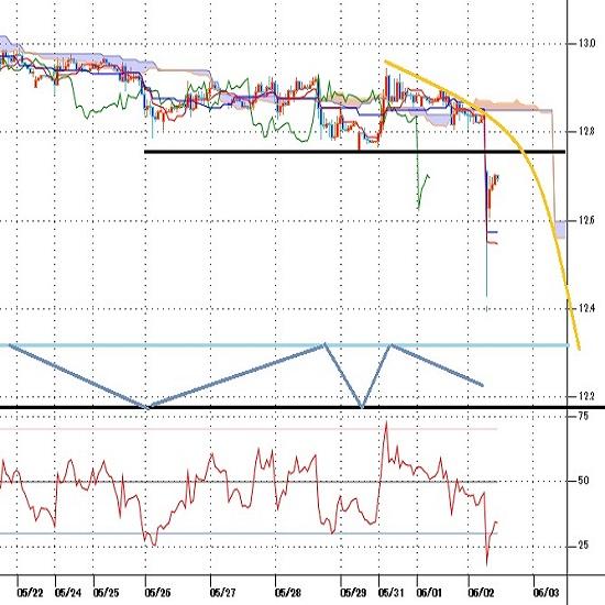 トルコリラ円見通し エルドアン大統領の利下げ言及で急落、対ドルで史上最安値更新(21/6/2)