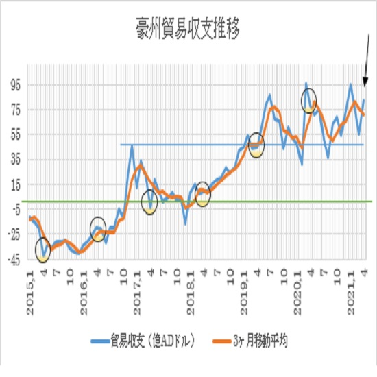 オーストラリアの4月貿易収支(21/6/21)