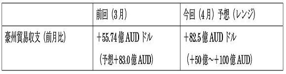 オーストラリアの4月貿易収支