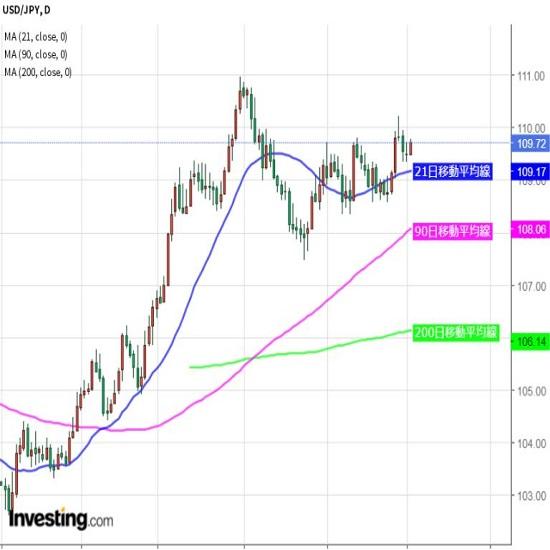 ドル円は新レンジ形成、目先の方向性乏しい(6/2夕)