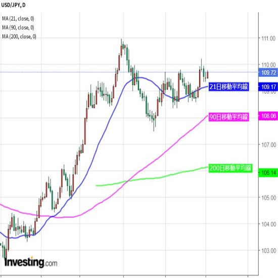 ドル円は新レンジ形成、目先の方向性乏しい