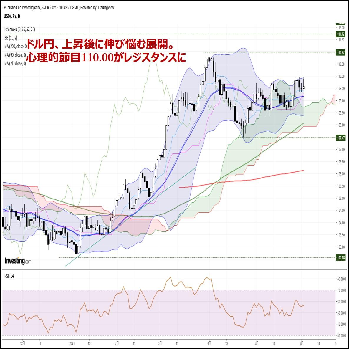 ドル円、上昇後に伸び悩む展開。心理的節目110.00がレジスタンスに(6/3朝)