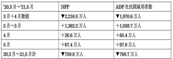 NFPとADP社