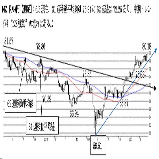 NZ/円、強気を維持。78円割れで終えた場合は短期トレンドに変化。