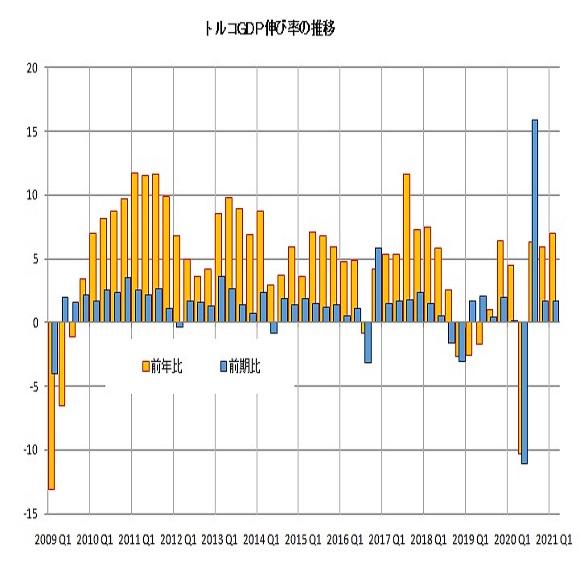 トルコリラ円見通し 大統領の利下げ言及による下落基調続く(21/6/7)