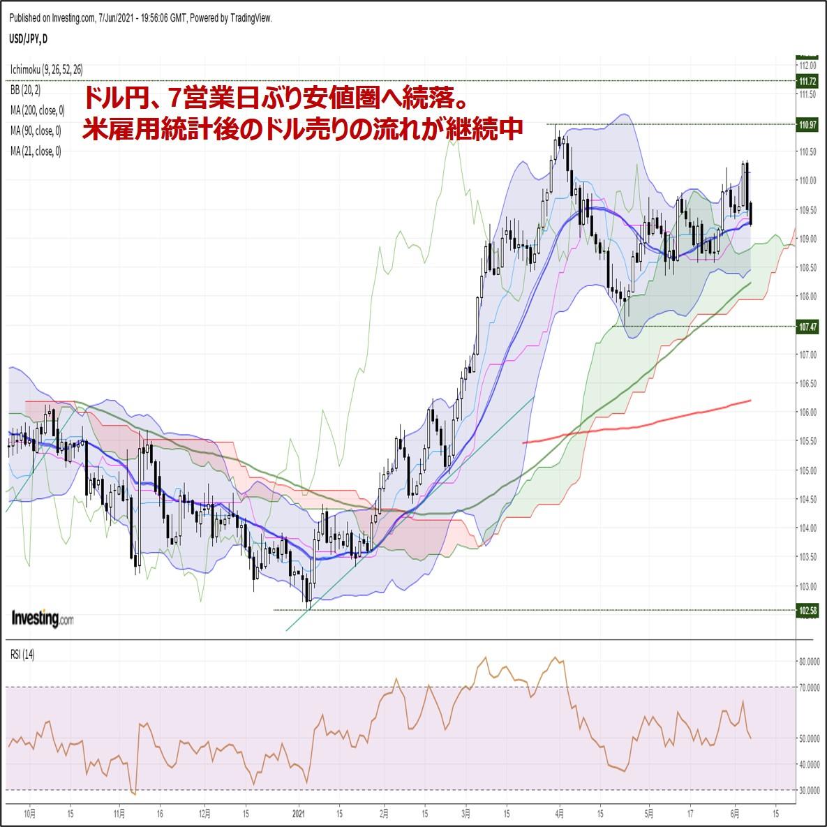 ドル円、7営業日ぶり安値圏へ続落。米雇用統計後のドル売りの流れが継続中(6/8朝)