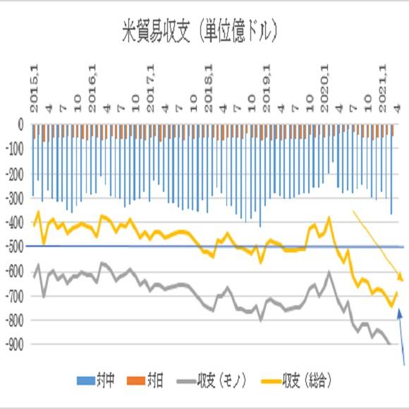 アメリカ4月貿易収支予想(2021/6/8)
