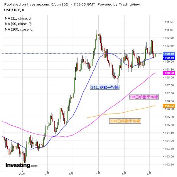ドル円 基本はレンジ継続、109円台での往来相場か(6/8夕)