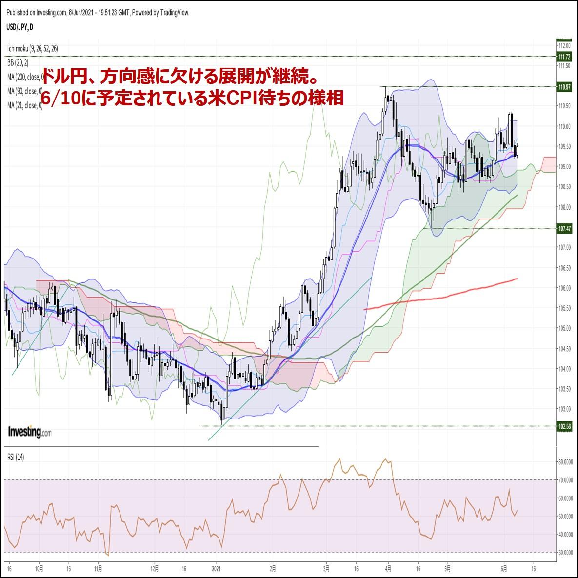 ドル円、方向感に欠ける展開が継続。6/10に予定されている米CPI待ちの様相(6/9朝)