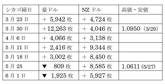 豪州株式・NZ株式及び為替の動き43