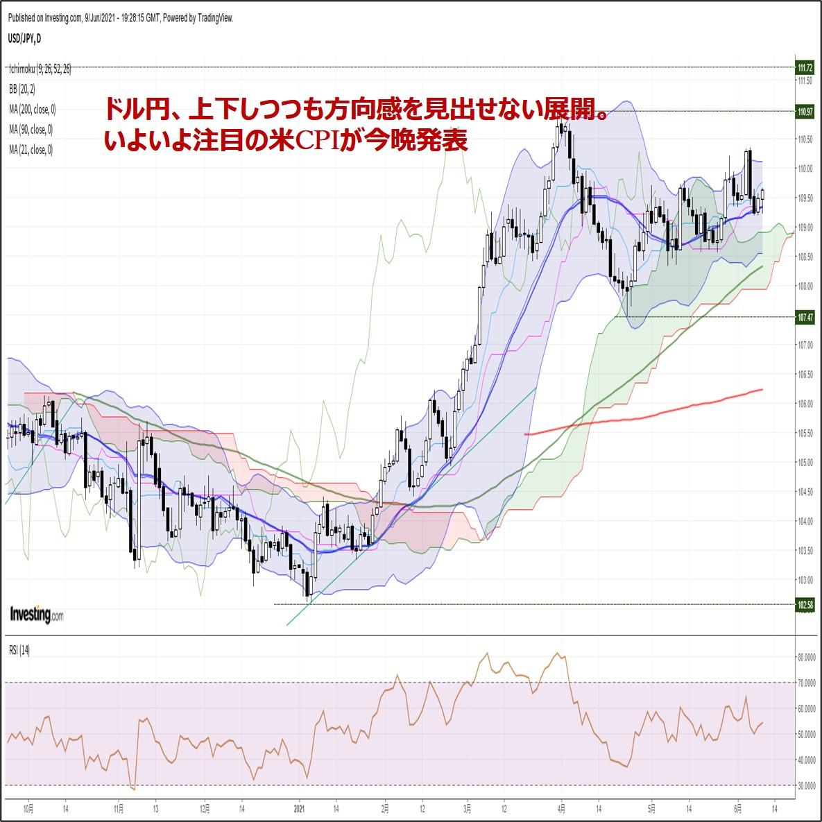 ドル円、上下しつつも方向感を見出せない展開。いよいよ注目の米CPIが今晩発表(6/10朝)