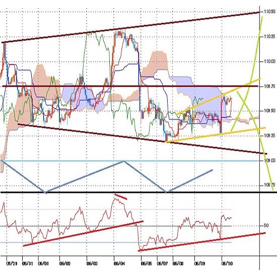 ドル円見通し 米長期債利回り大幅低下への反応鈍く10日の米CPI、ECB理事会待ち(21/6/10)