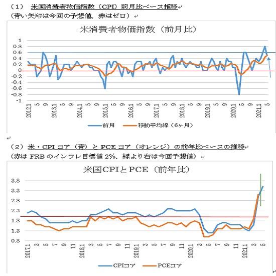 米5月消費者物価指数(CPI)予想(2021/6/10)