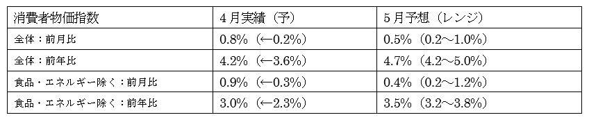 米5月消費者物価指数(CPI)予想