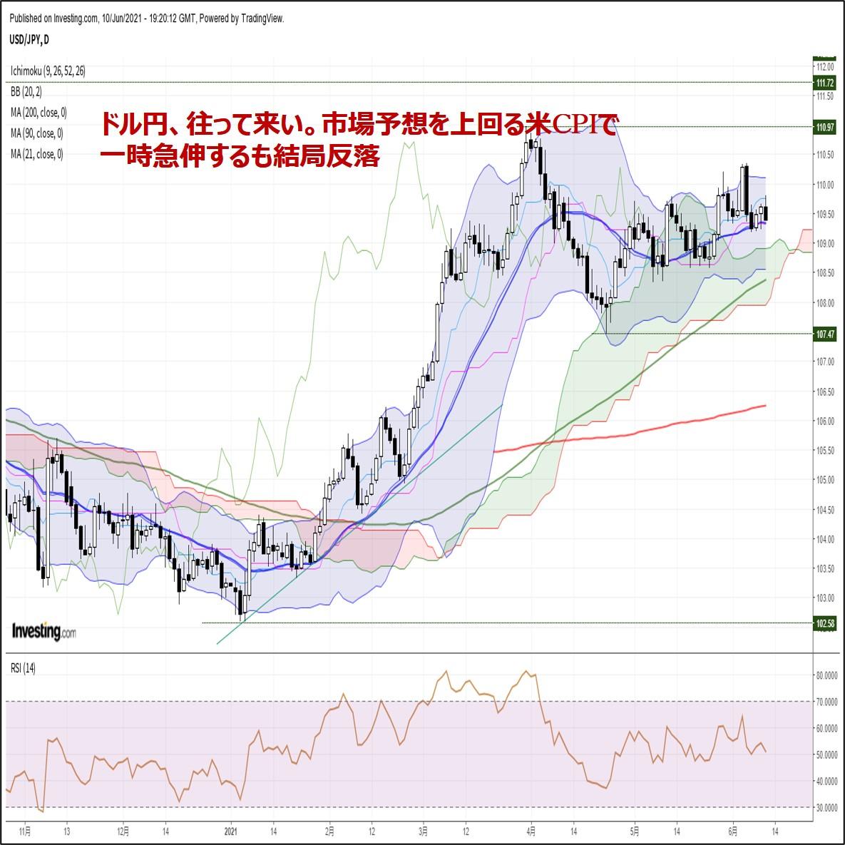 ドル円、往って来い。市場予想を上回る米CPIで一時急伸するも結局反落(6/11朝)