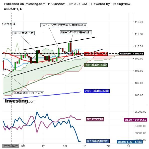 ドル円109円台前半、イベント通過で小動き(6/11午前)