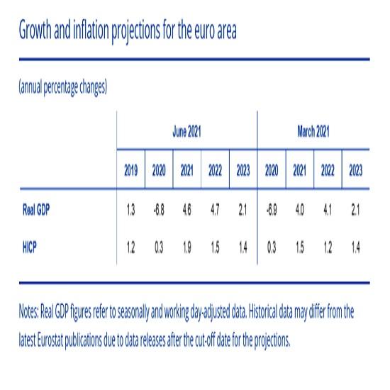 欧州中央銀行(ECB)政策金利に関する記者発表(21/6/11)