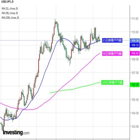 ドル/円はレンジ抜けられず、小動き継続も