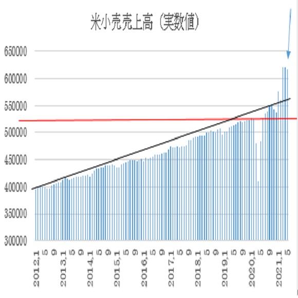 米5月小売売上高予想(2021/6/15)