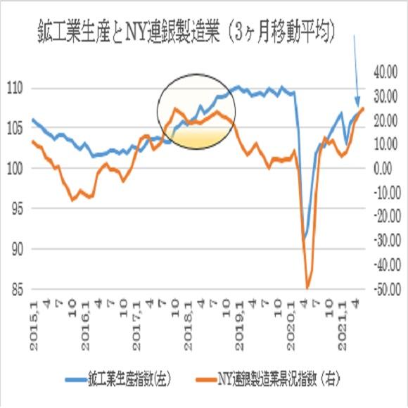 米5月鉱工業生産指数の予想(2021/6/15)