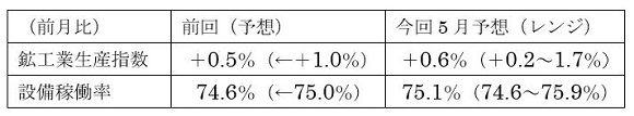 米5月鉱工業生産指数の予想