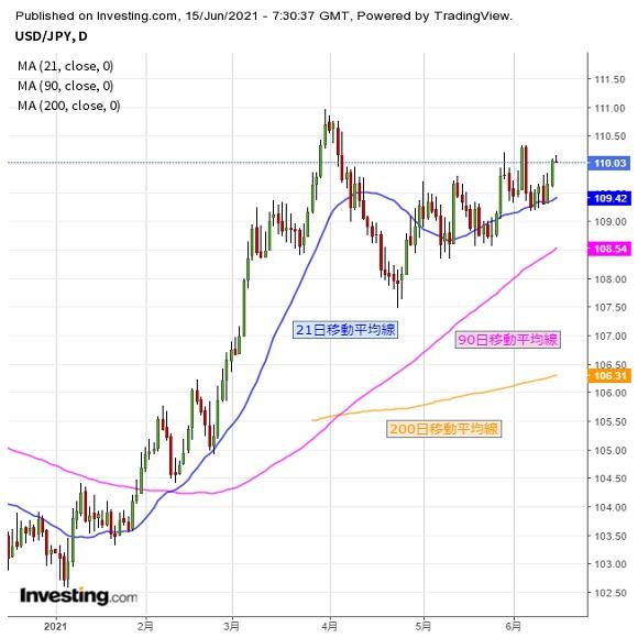 ドルに続伸期待かかるも、基本はFOMC待ちか(6/15夕)