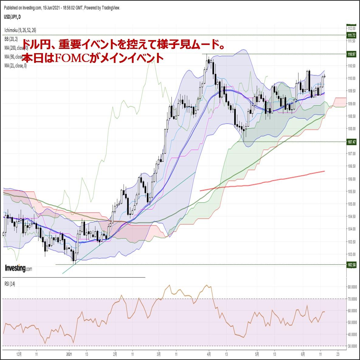 ドル円、重要イベントを控えて様子見ムード。本日はFOMCがメインイベント(6/16朝)