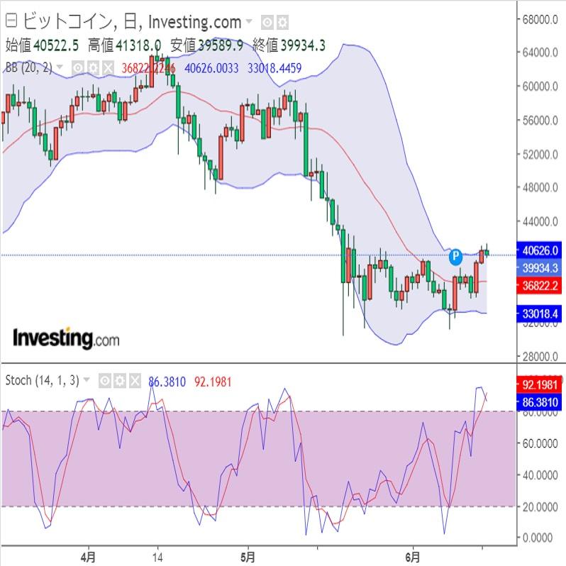 ドル円FOMCを前にほぼ無風 (6/16午前)